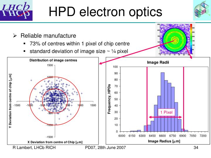 HPD electron optics