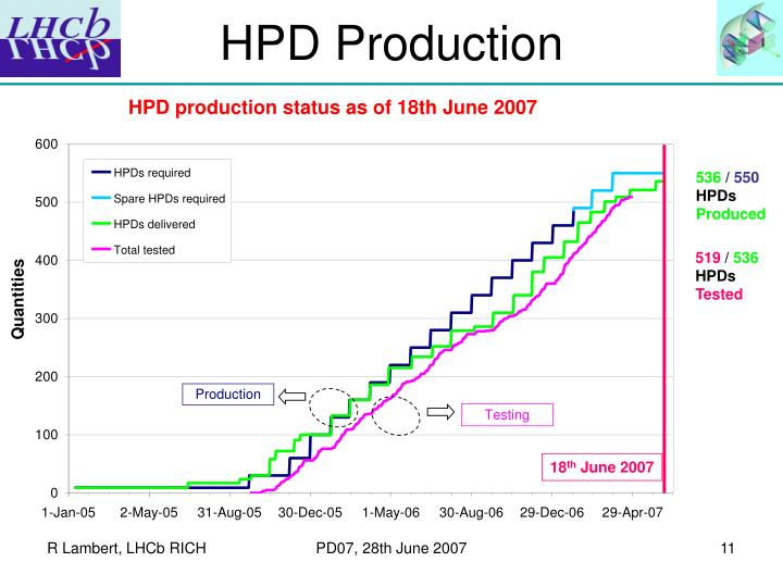 HPD Production