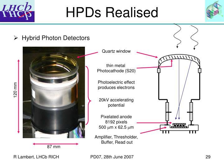 HPDs Realised
