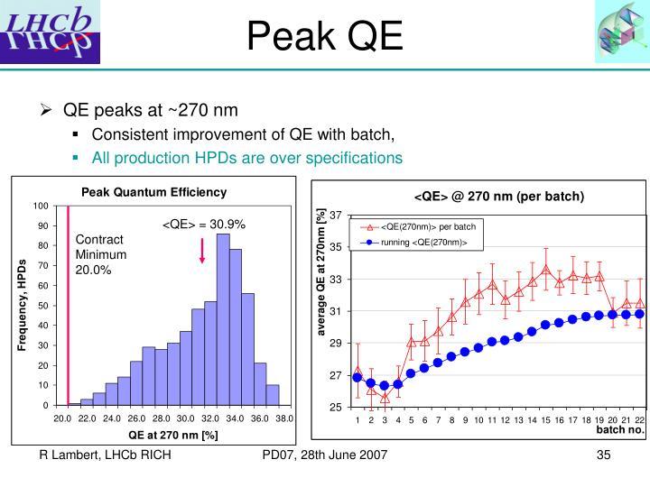 Peak QE