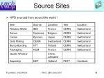 source sites