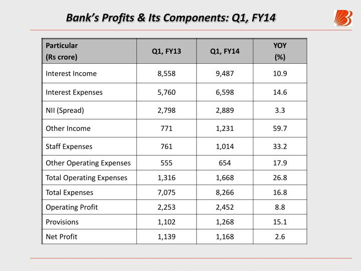 Bank's Profits & Its Components: Q1, FY14
