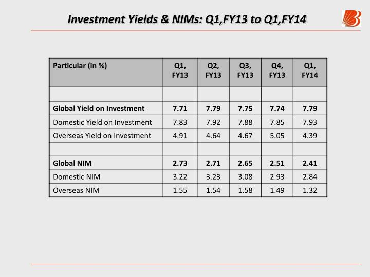 Investment Yields & NIMs: Q1,FY13 to Q1,FY14