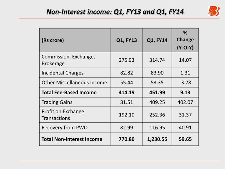 Non-Interest income: Q1, FY13 and Q1, FY14