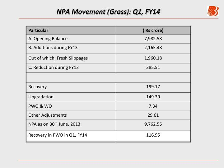 NPA Movement (Gross): Q1, FY14