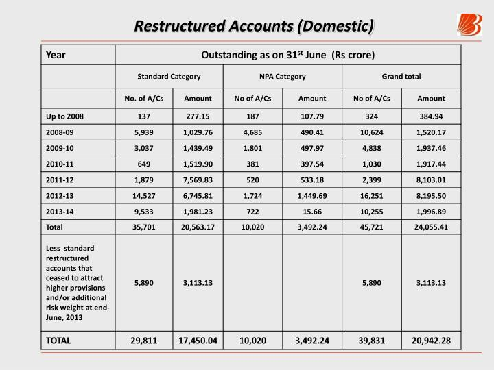 Restructured Accounts (Domestic)