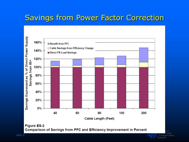 Savings from Power Factor Correction