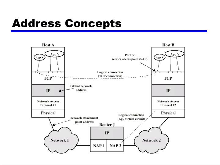 Address Concepts