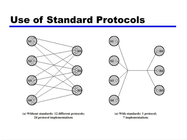 Use of Standard Protocols