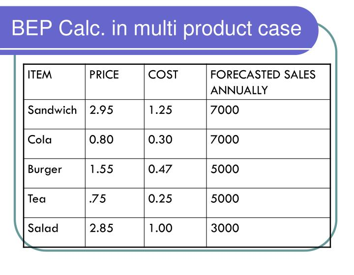 BEP Calc. in multi product case