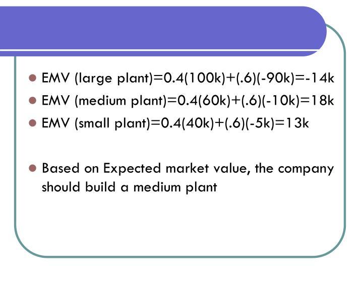EMV (large plant)=0.4(100k)+(.6)(-90k)=-14k