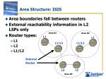 area structure isis