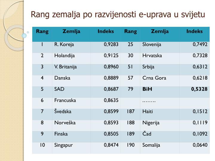 Rang zemalja po razvijenosti e-uprava u svijetu