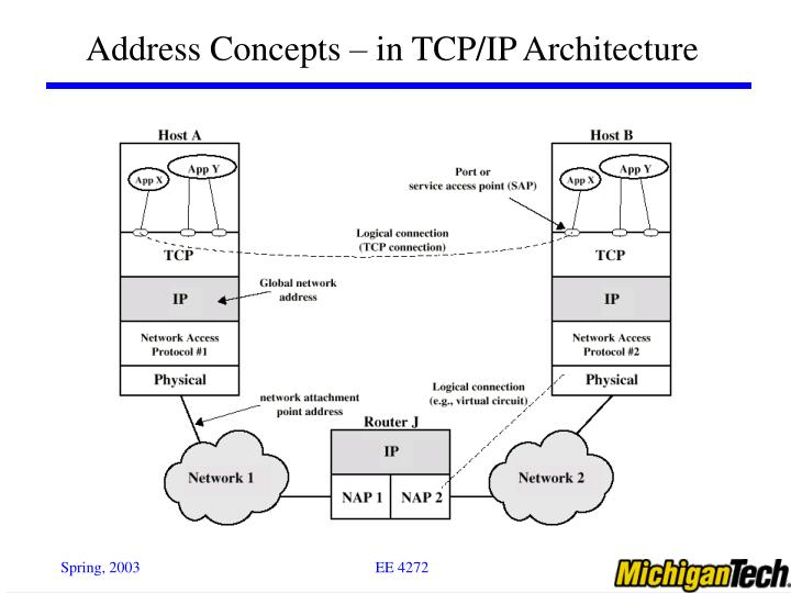 Address Concepts – in TCP/IP Architecture