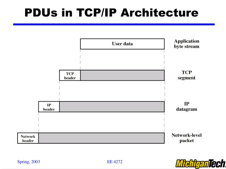 PDUs in TCP/IP Architecture