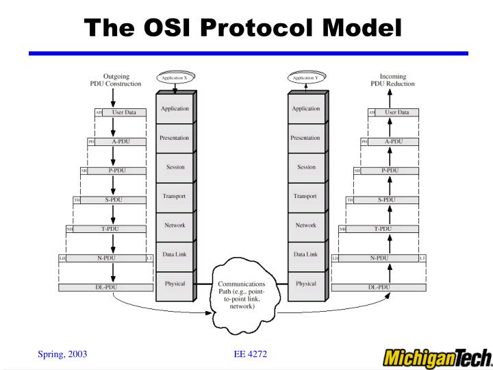 The osi protocol model