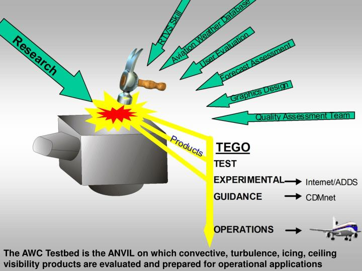 The AWC Testbed is the ANVIL on which convective, turbulence, icing, ceiling visibility products are evaluated and prepared for operational applications