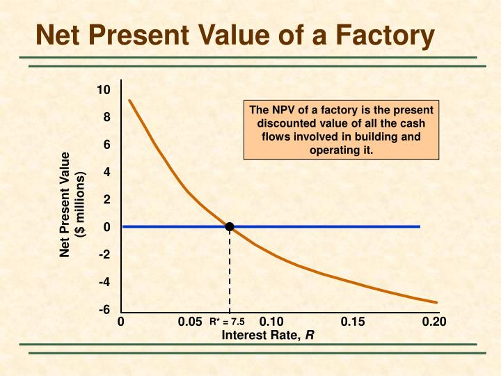 The NPV of a factory is the present