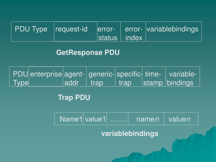 PDU Type    request-id     error-     error-  variablebindings
