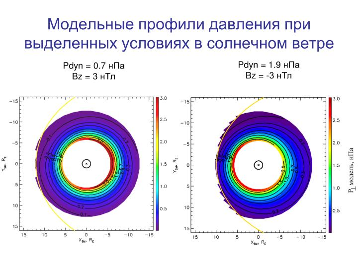 Модельные профили давления при выделенных условиях в солнечном ветре