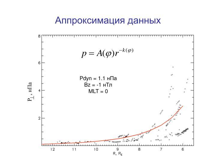 Аппроксимация данных