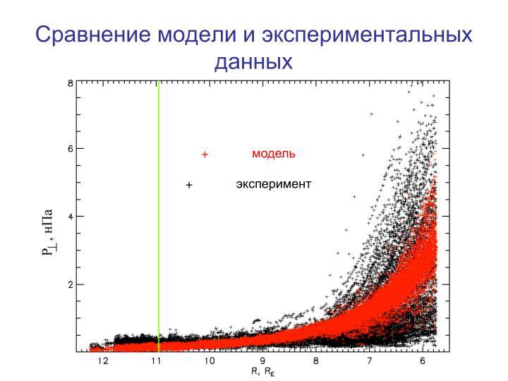 Сравнение модели и экспериментальных данных
