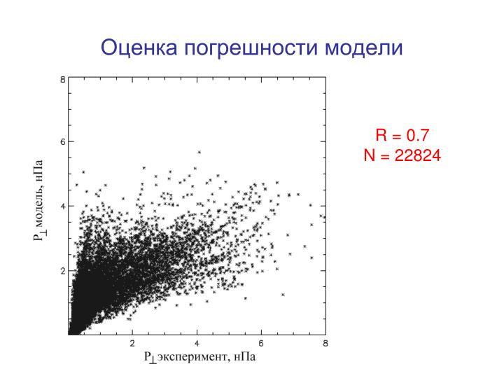 Оценка погрешности модели