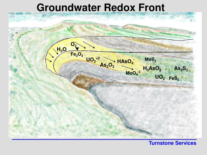 Groundwater Redox Front