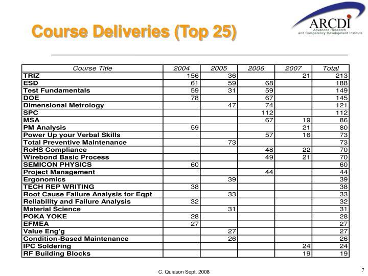 Course Deliveries (Top 25)