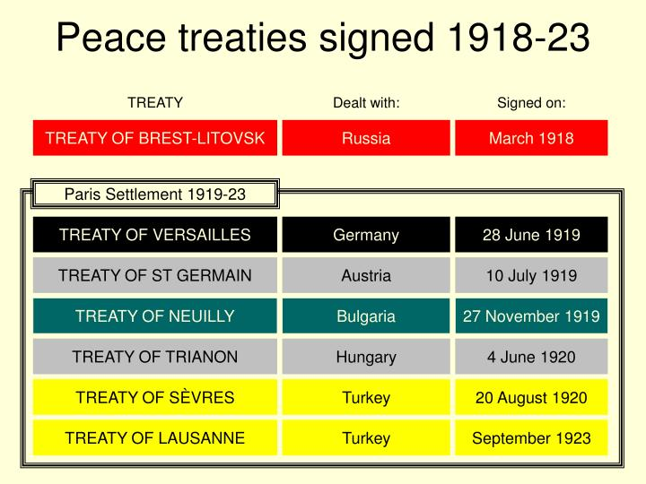 Peace treaties signed 1918 23