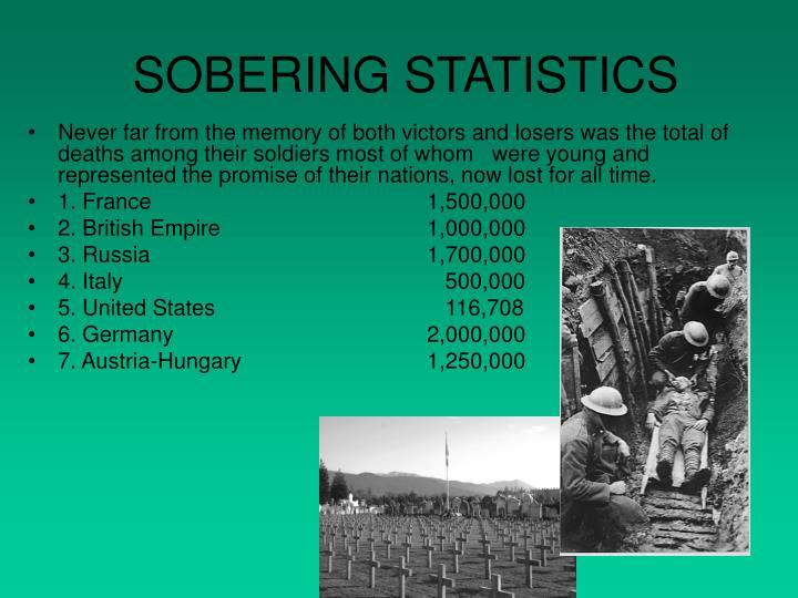 SOBERING STATISTICS