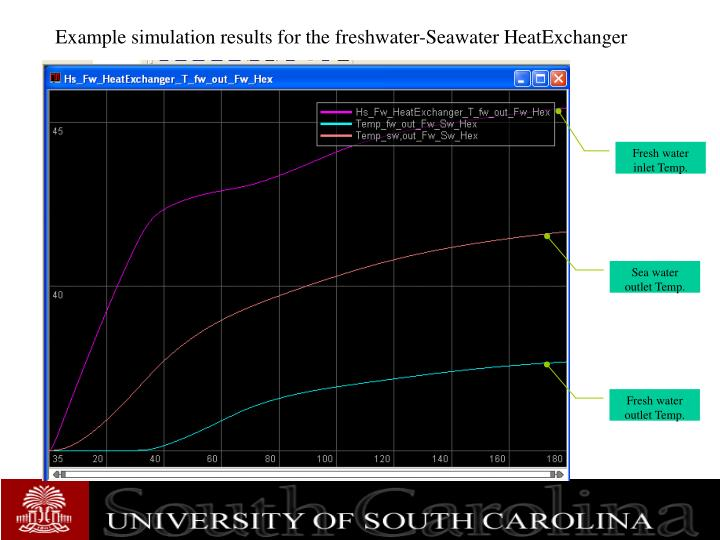 Example simulation results for the freshwater-Seawater HeatExchanger