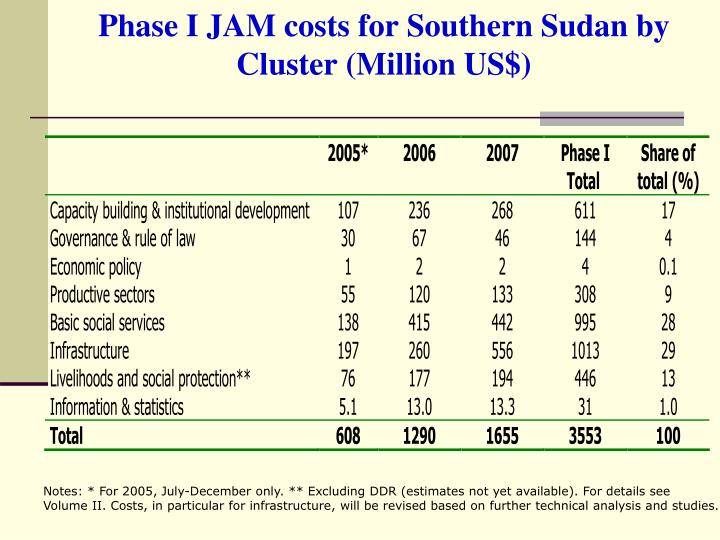 Phase I JAM costs for Southern Sudan by Cluster (Million US$)