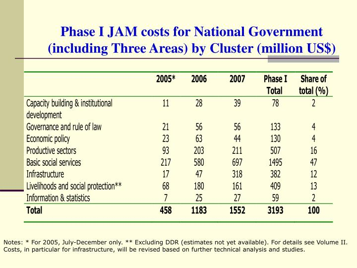 Phase I JAM costs for National Government (including Three Areas) by Cluster (million US$)