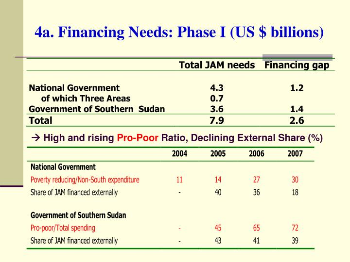 4a. Financing Needs: Phase I (US $ billions)