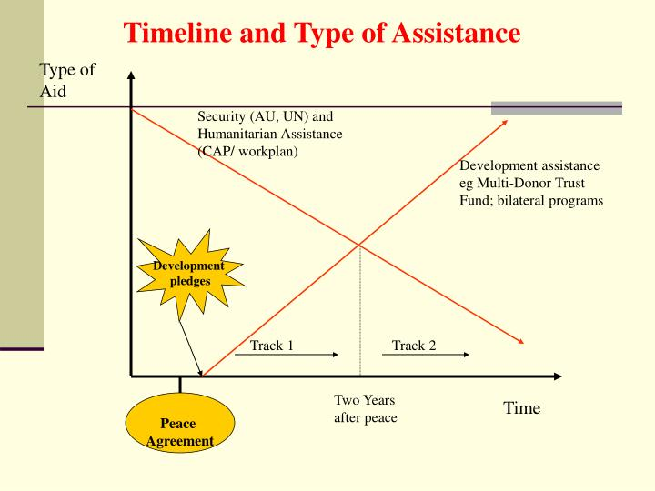 Timeline and Type of Assistance