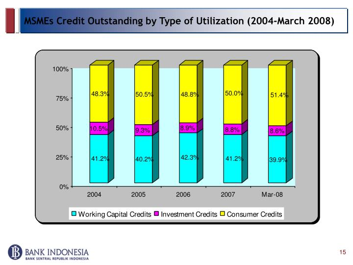 MSMEs Credit Outstanding by Type of Utilization (2004-March 2008)