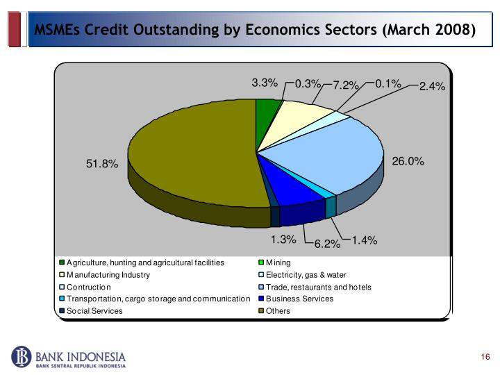 MSMEs Credit Outstanding by Economics Sectors (March 2008)