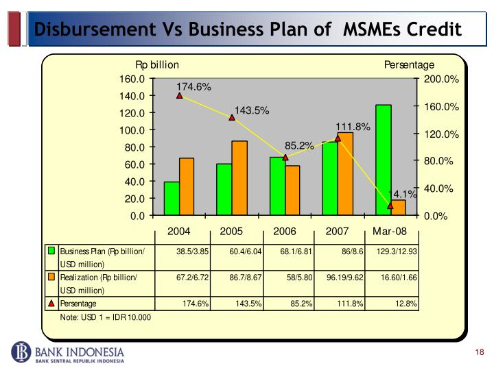 Disbursement Vs Business Plan of  MSMEs Credit