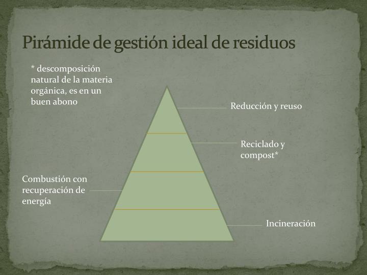 Pirámide de gestión ideal de residuos