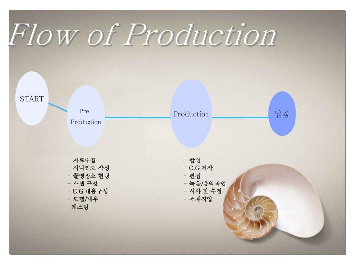 Flow of Production