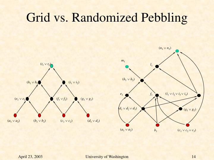 Grid vs. Randomized Pebbling