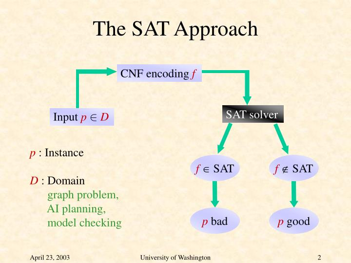 The SAT Approach