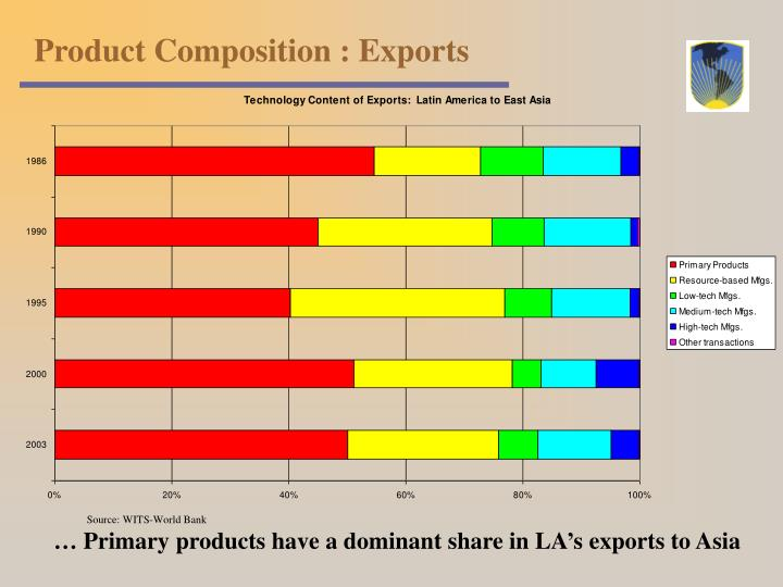 Product Composition : Exports