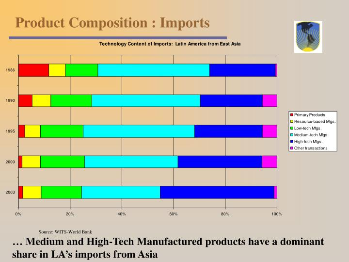 Product Composition : Imports