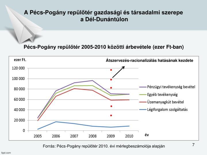 A Pécs-Pogány repülőtér gazdasági és társadalmi szerepe