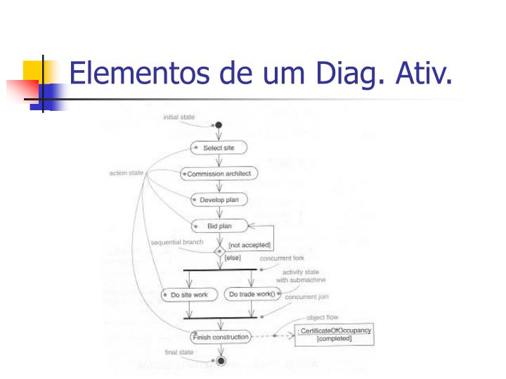 Elementos de um Diag. Ativ.
