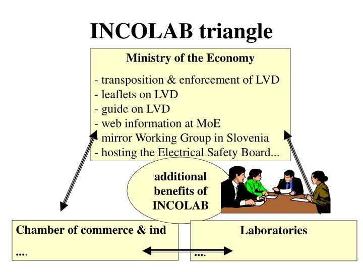INCOLAB triangle