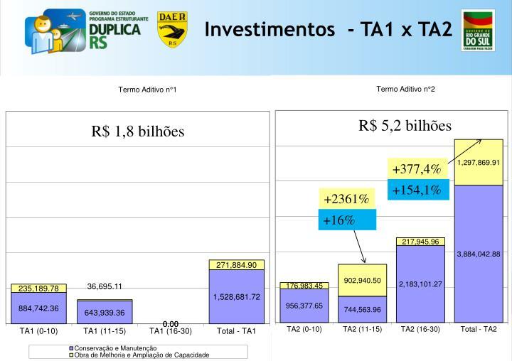 Investimentos  - TA1 x TA2