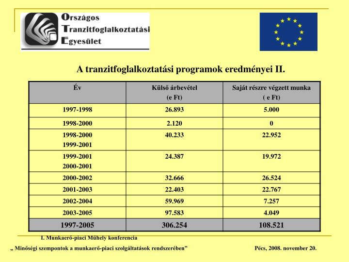 A tranzitfoglalkoztatási programok eredményei II.
